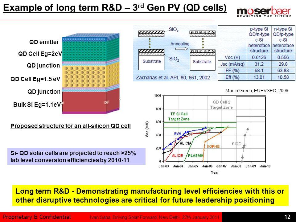 Proprietary & Confidential12 Ivan Saha, Driving Solar Forward, New Delhi, 27th January 2011 QD emitter QD Cell Eg=2eV QD junction QD Cell Eg=1.5 eV QD