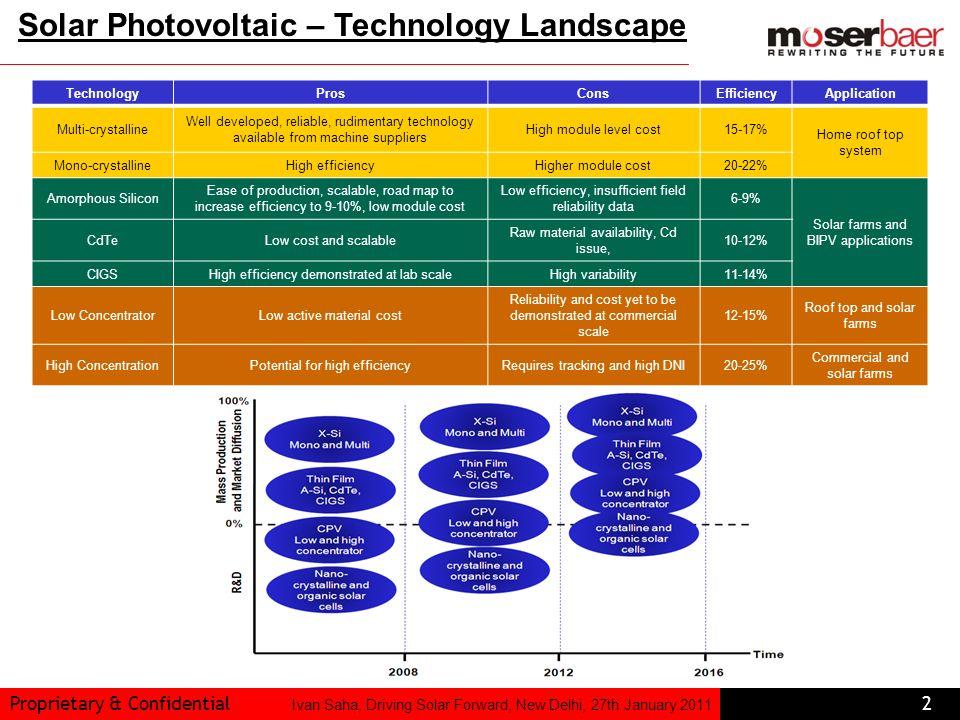 Proprietary & Confidential2 Ivan Saha, Driving Solar Forward, New Delhi, 27th January 2011 TechnologyProsConsEfficiencyApplication Multi-crystalline W