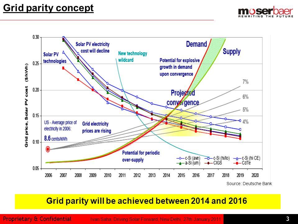 Proprietary & Confidential3 Ivan Saha, Driving Solar Forward, New Delhi, 27th January 2011 Source: Deutsche Bank Grid parity concept Grid parity will