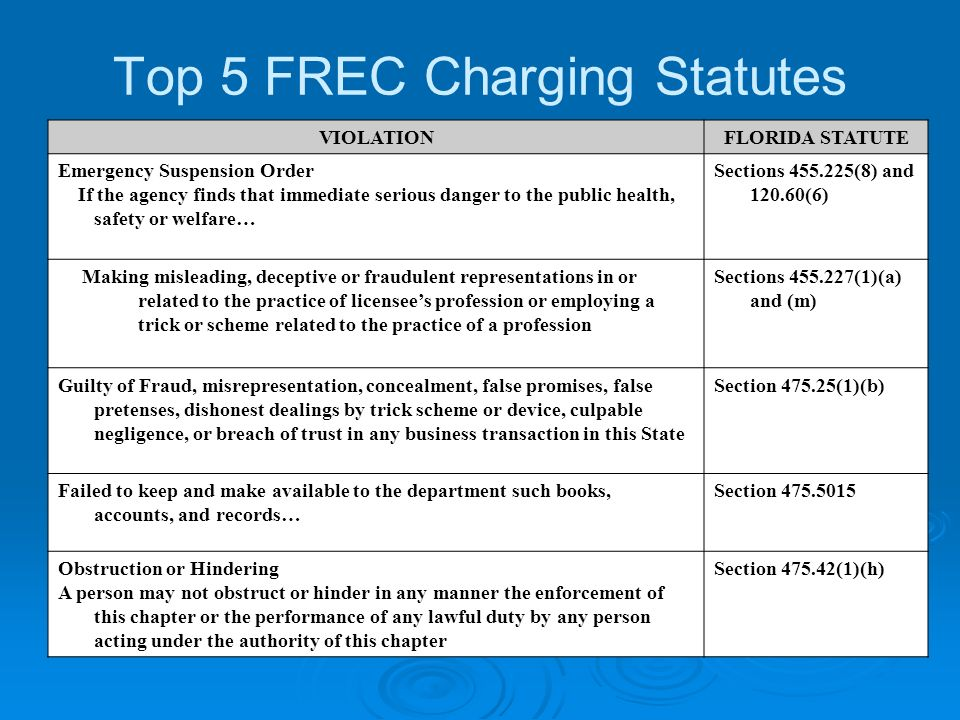 Top 5 FREC Charging Statutes VIOLATIONFLORIDA STATUTE Emergency Suspension Order If the agency finds that immediate serious danger to the public health, safety or welfare… Sections (8) and (6) Making misleading, deceptive or fraudulent representations in or related to the practice of licensees profession or employing a trick or scheme related to the practice of a profession Sections (1)(a) and (m) Guilty of Fraud, misrepresentation, concealment, false promises, false pretenses, dishonest dealings by trick scheme or device, culpable negligence, or breach of trust in any business transaction in this State Section (1)(b) Failed to keep and make available to the department such books, accounts, and records… Section Obstruction or Hindering A person may not obstruct or hinder in any manner the enforcement of this chapter or the performance of any lawful duty by any person acting under the authority of this chapter Section (1)(h)