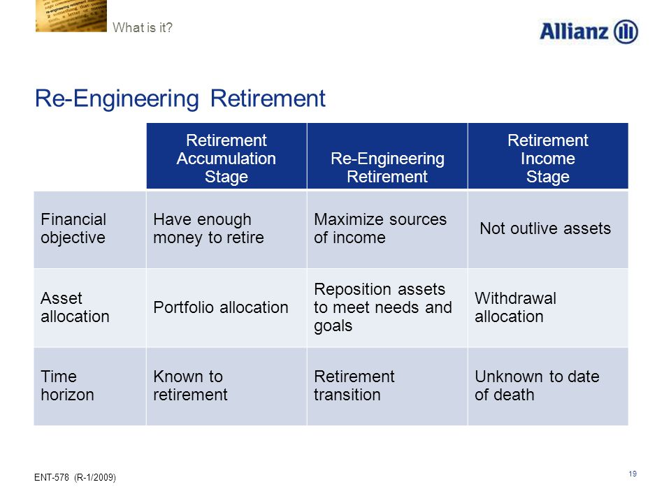 ENT-578 (R-1/2009) 19 Re-Engineering Retirement Retirement Accumulation Stage Re-Engineering Retirement Retirement Income Stage Financial objective Have enough money to retire Maximize sources of income Not outlive assets Asset allocation Portfolio allocation Reposition assets to meet needs and goals Withdrawal allocation Time horizon Known to retirement Retirement transition Unknown to date of death What is it