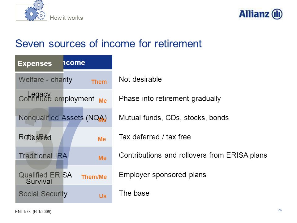 ENT-578 (R-1/2009) 26 Seven sources of income for retirement Sources of Income Welfare - charity Nonqualified Assets (NQA) Roth IRA Traditional IRA Qualified ERISA Social Security Continued employment Expenses Legacy Desired Survival Them Me Them/Me Us How it works The base Employer sponsored plans Contributions and rollovers from ERISA plans Tax deferred / tax free Mutual funds, CDs, stocks, bonds Phase into retirement gradually Not desirable