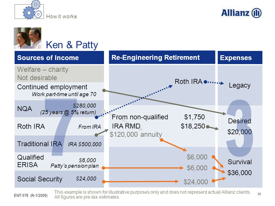 ENT-578 (R-1/2009) 35 Re-Engineering Retirement Survival $36,000 Desired $20,000 Legacy Expenses Sources of Income Welfare – charity Not desirable NQA Roth IRA From IRA Traditional IRA IRA $500,000 Qualified ERISA Social Security Continued employment $6,000 $120,000 annuity $6,000 $24,000 IRA RMD $18,250 From non-qualified $1,750 Roth IRA $24,000 $280,000 (25 years @ 5% return) Work part-time until age 70 Pattys pension plan $6,000 How it works Ken & Patty This example is shown for illustrative purposes only and does not represent actual Allianz clients.