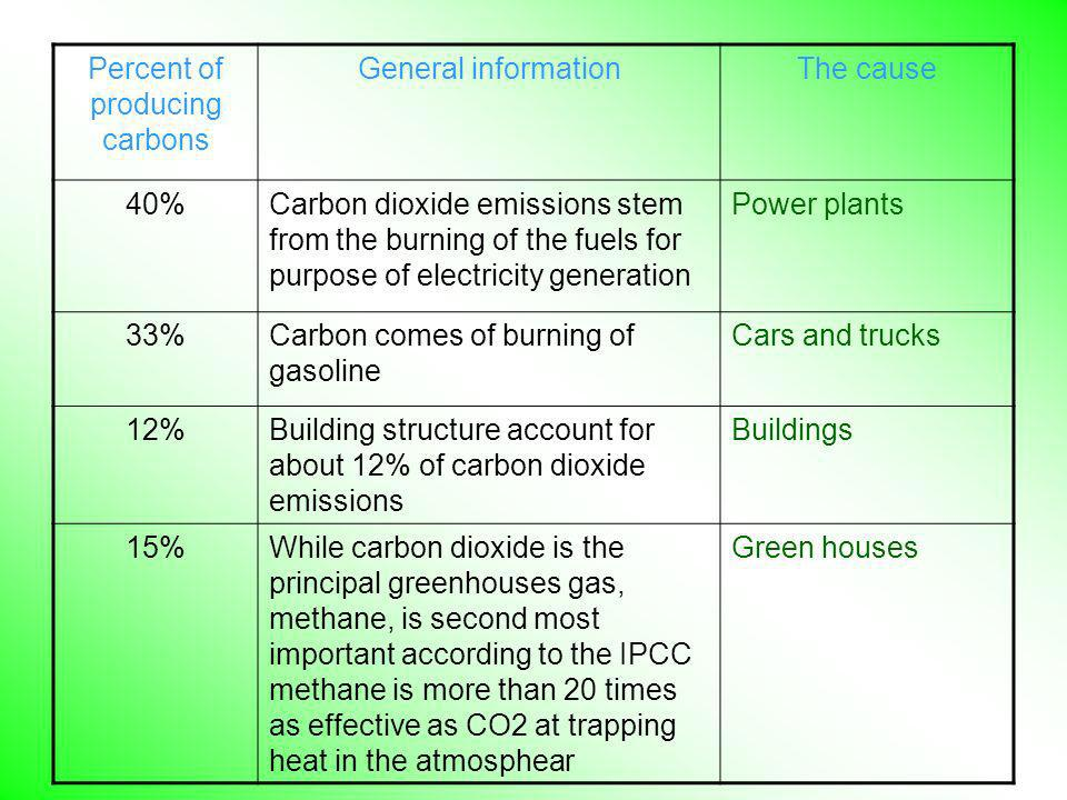 The causeGeneral informationPercent of producing carbons Power plantsCarbon dioxide emissions stem from the burning of the fuels for purpose of electr