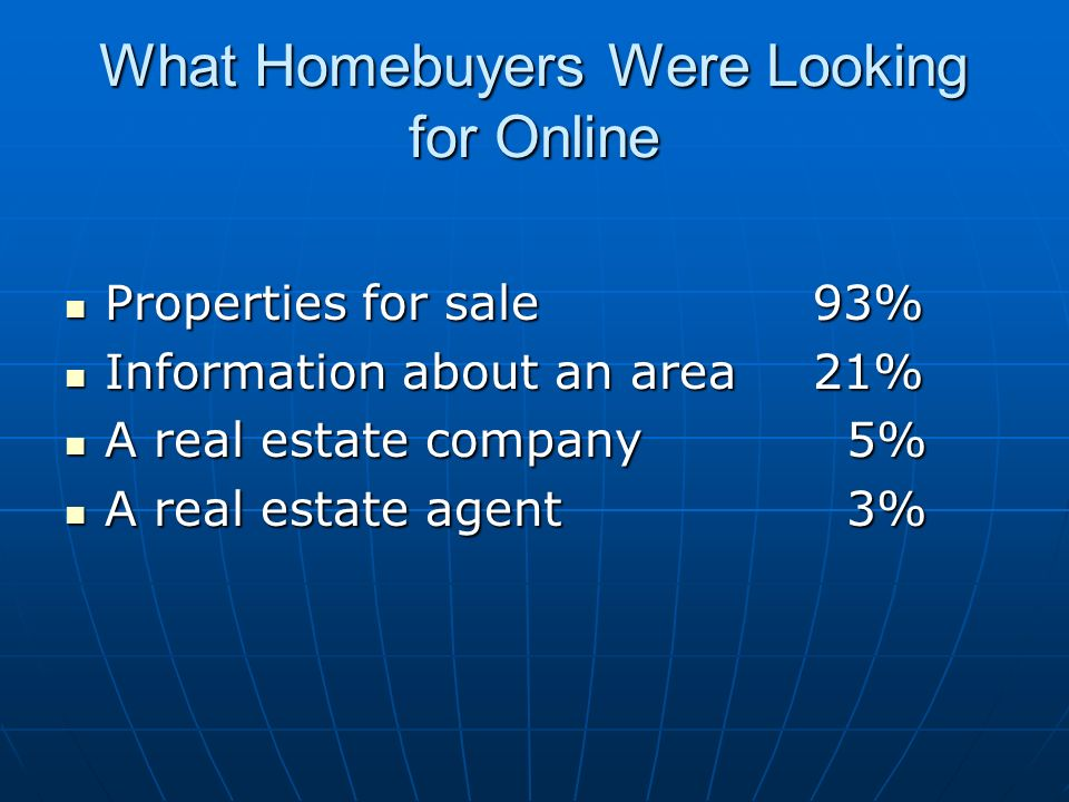 What Homebuyers Were Looking for Online Properties for sale93% Properties for sale93% Information about an area21% Information about an area21% A real estate company 5% A real estate company 5% A real estate agent 3% A real estate agent 3%