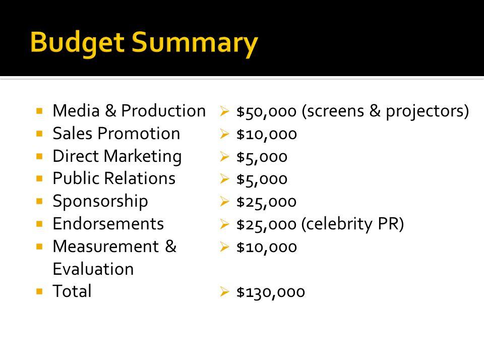 Media & Production Sales Promotion Direct Marketing Public Relations Sponsorship Endorsements Measurement & Evaluation Total $50,000 (screens & projec