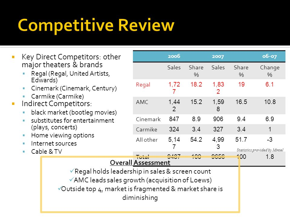 Key Direct Competitors: other major theaters & brands Regal (Regal, United Artists, Edwards) Cinemark (Cinemark, Century) Carmike (Carmike) Indirect C
