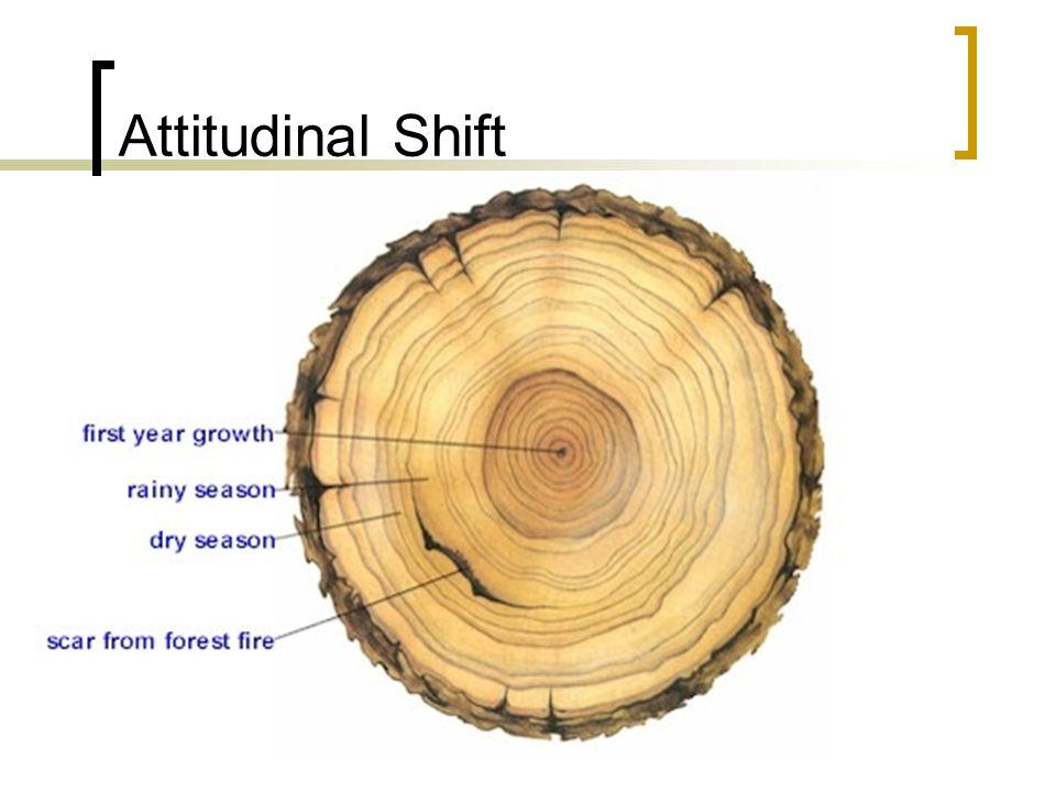Attitudinal Shift