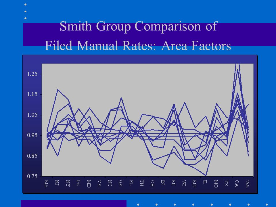 Smith Group Comparison of Filed Manual Rates: Area Factors