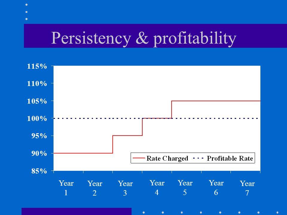 Persistency & profitability Year 1 Year 2 Year 3 Year 4 Year 5 Year 6 Year 7