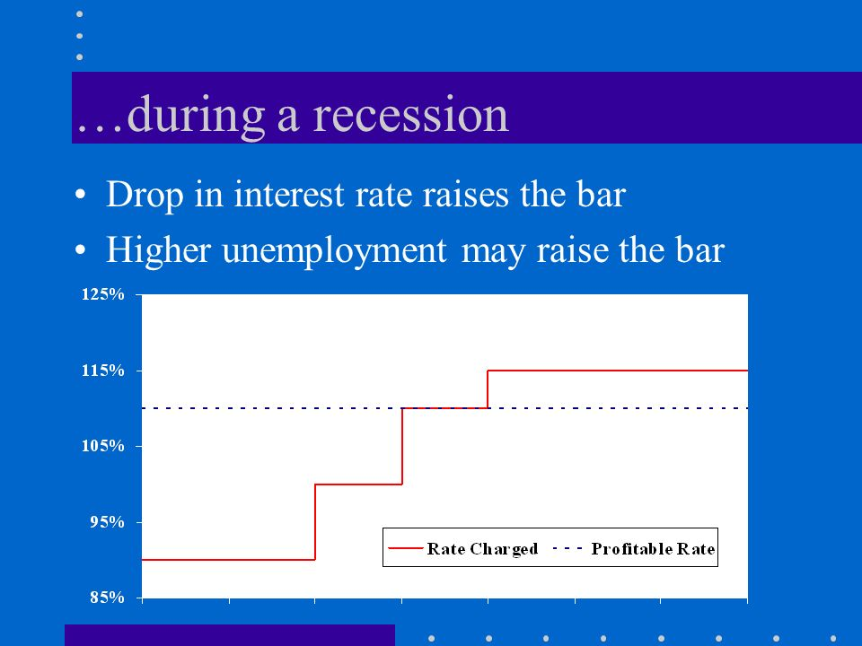 …during a recession Drop in interest rate raises the bar Higher unemployment may raise the bar