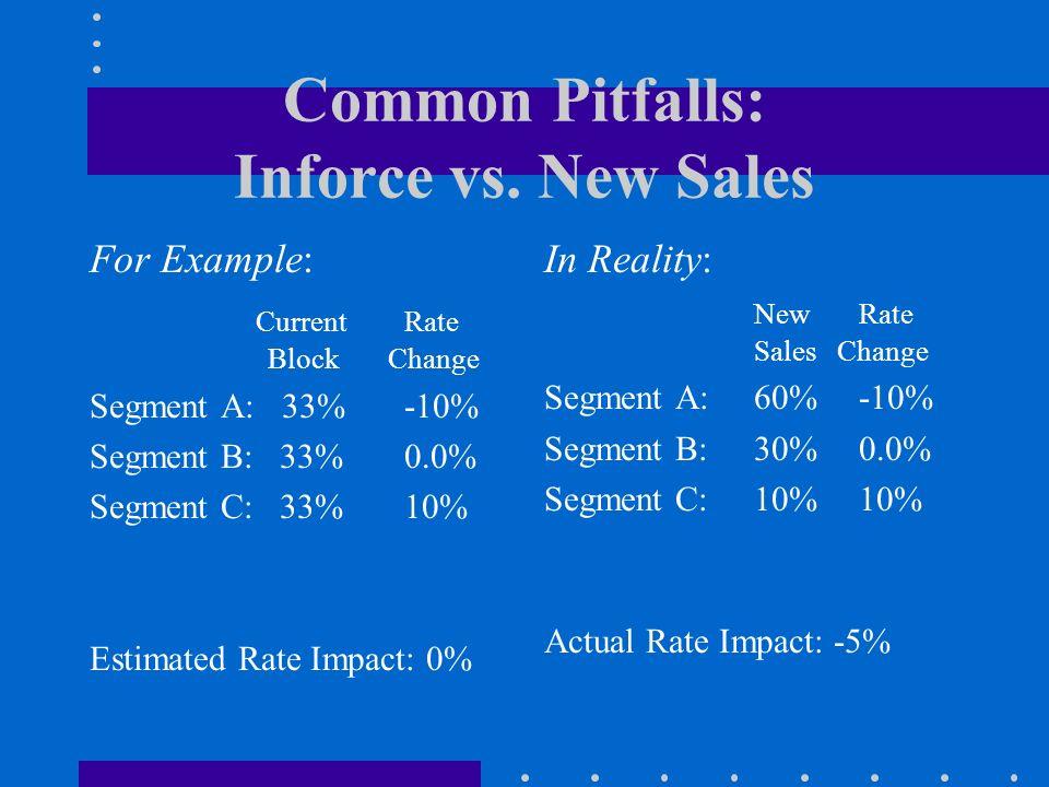 Common Pitfalls: Inforce vs. New Sales For Example: Current Rate Block Change Segment A: 33%-10% Segment B: 33%0.0% Segment C: 33%10% Estimated Rate I