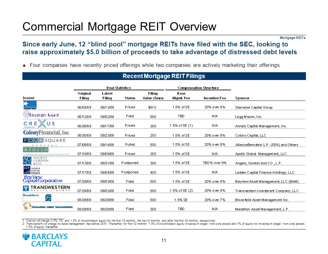 Four companies have recently priced offerings while two companies are actively marketing their offerings Recent Mortgage REIT Filings ________________