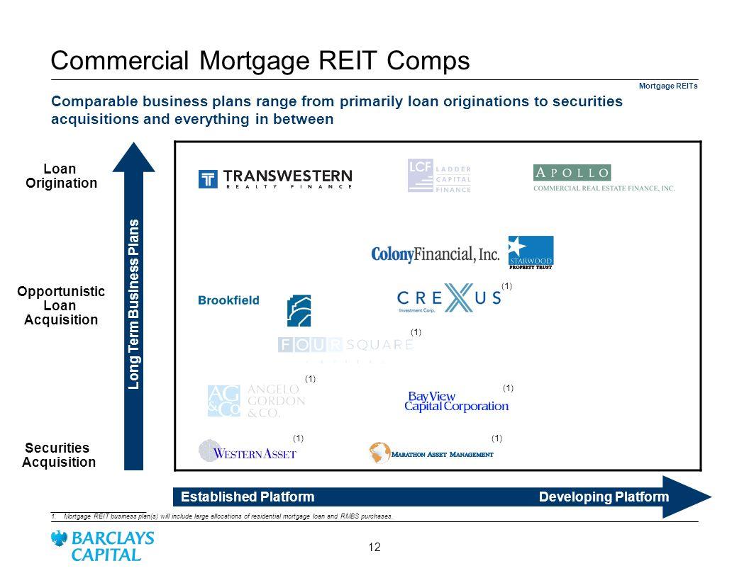 Commercial Mortgage REIT Comps Established Platform Developing Platform Opportunistic Loan Acquisition Loan Origination (1) __________________________