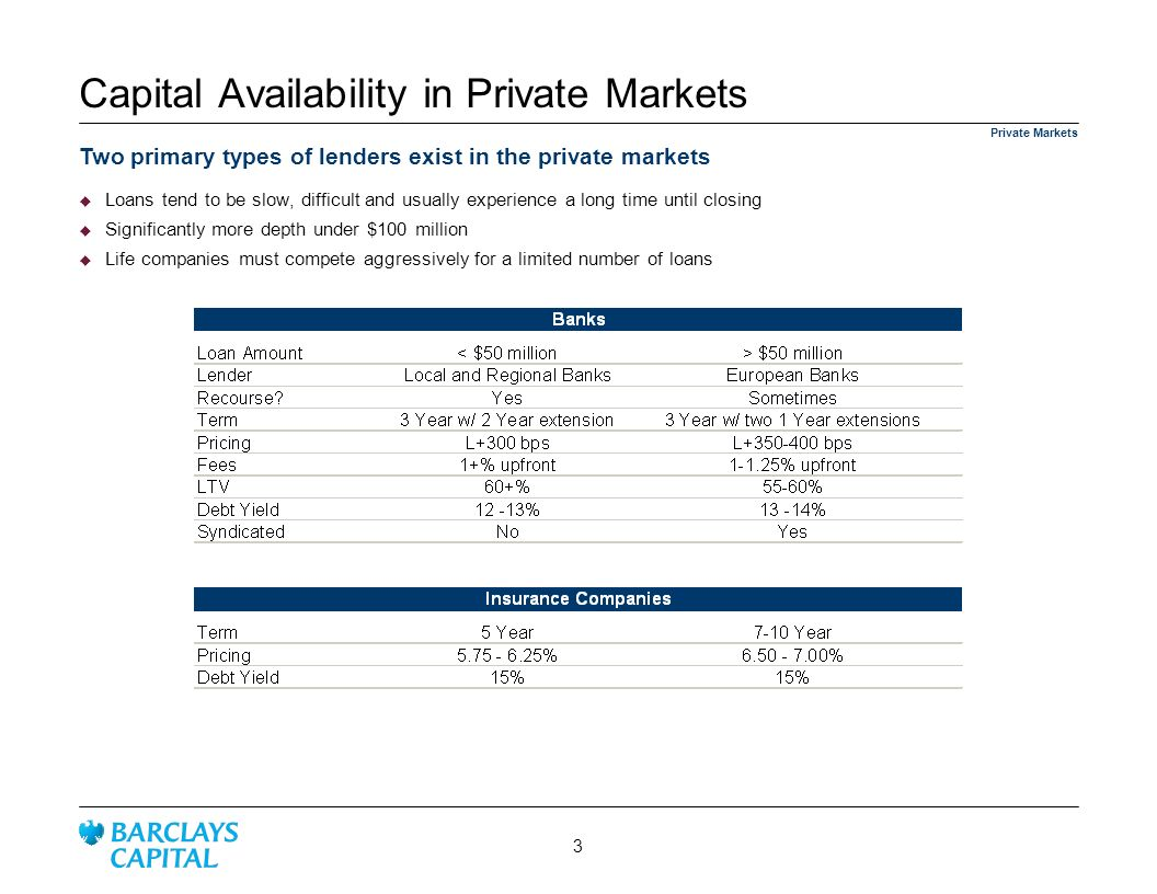 Capital Availability in Private Markets Two primary types of lenders exist in the private markets Private Markets Loans tend to be slow, difficult and