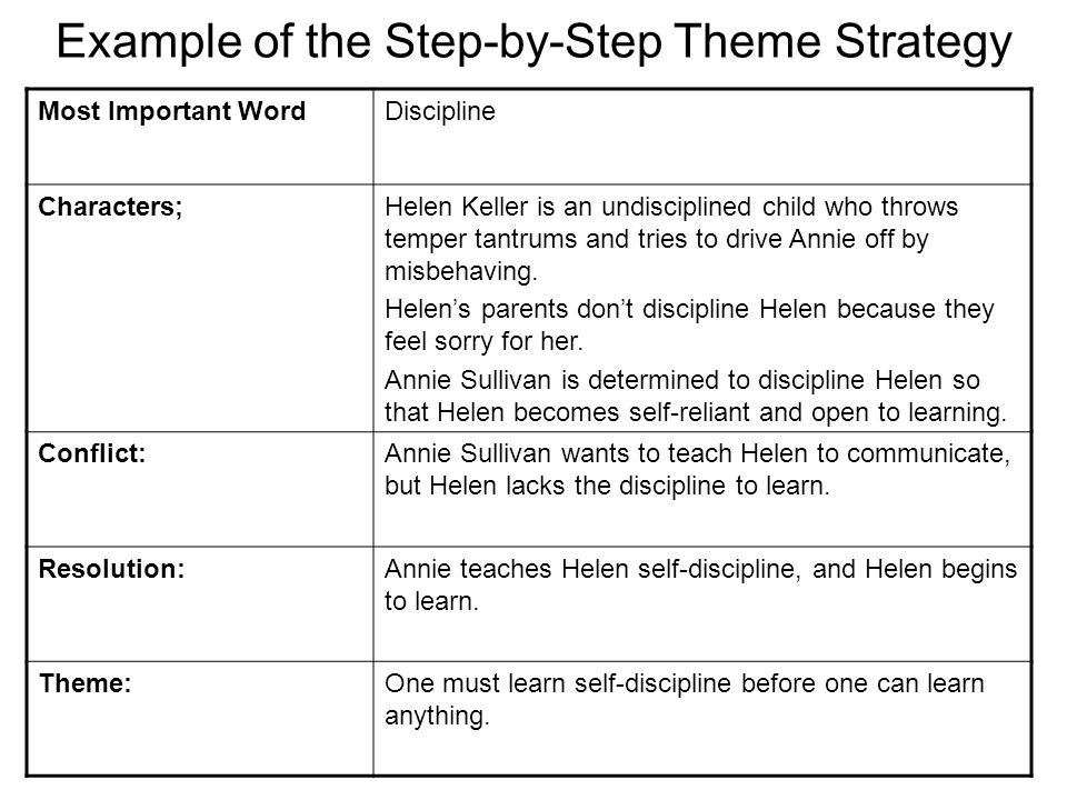 Example of the Step-by-Step Theme Strategy Most Important WordDiscipline Characters;Helen Keller is an undisciplined child who throws temper tantrums