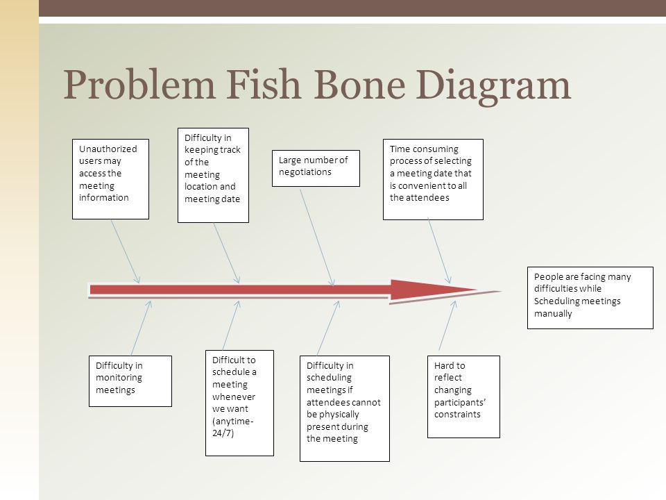 Problem Fish Bone Diagram Unauthorized users may access the meeting information Difficulty in keeping track of the meeting location and meeting date L