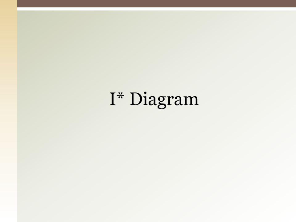 I* Diagram