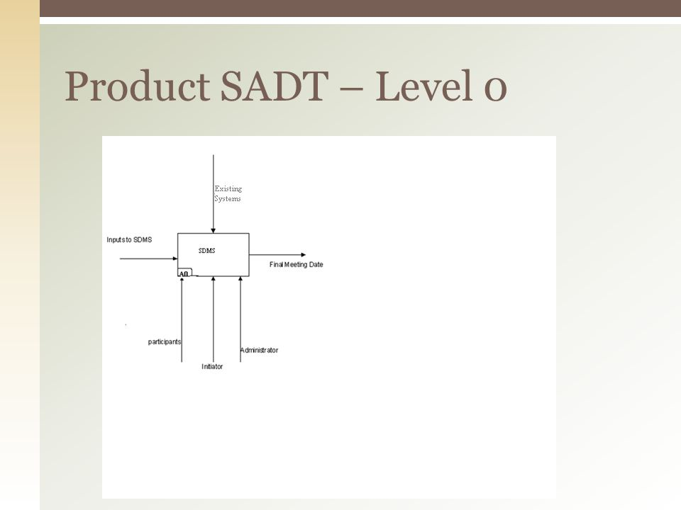 Product SADT – Level 0