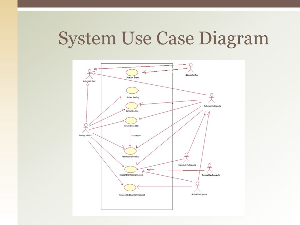 System Use Case Diagram