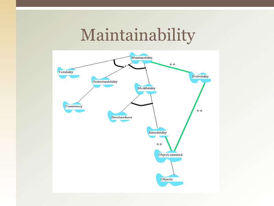 Maintainability
