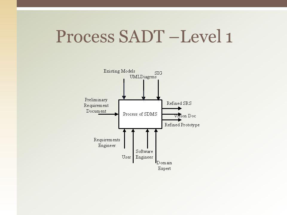 Process SADT –Level 1