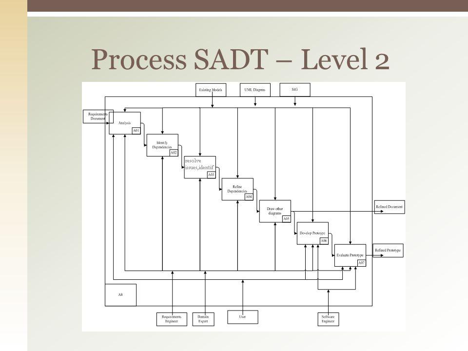 Process SADT – Level 2