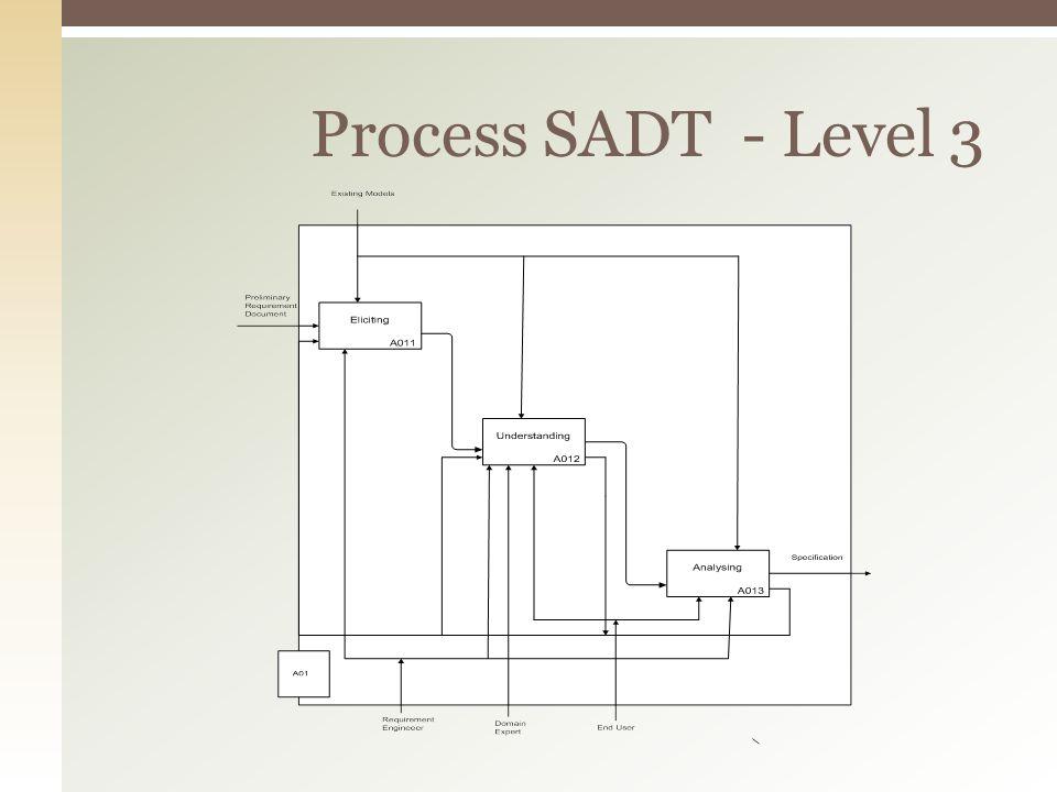 Process SADT - Level 3