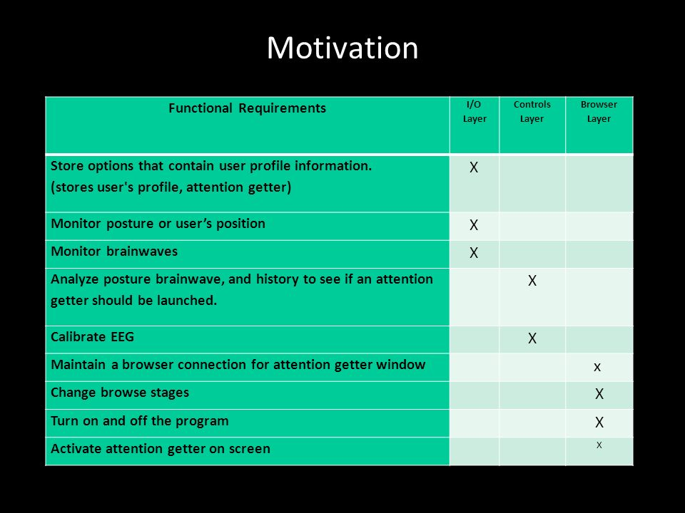 Motivation 7/7/11 Functional Requirements I/O Layer Controls Layer Browser Layer Store options that contain user profile information.