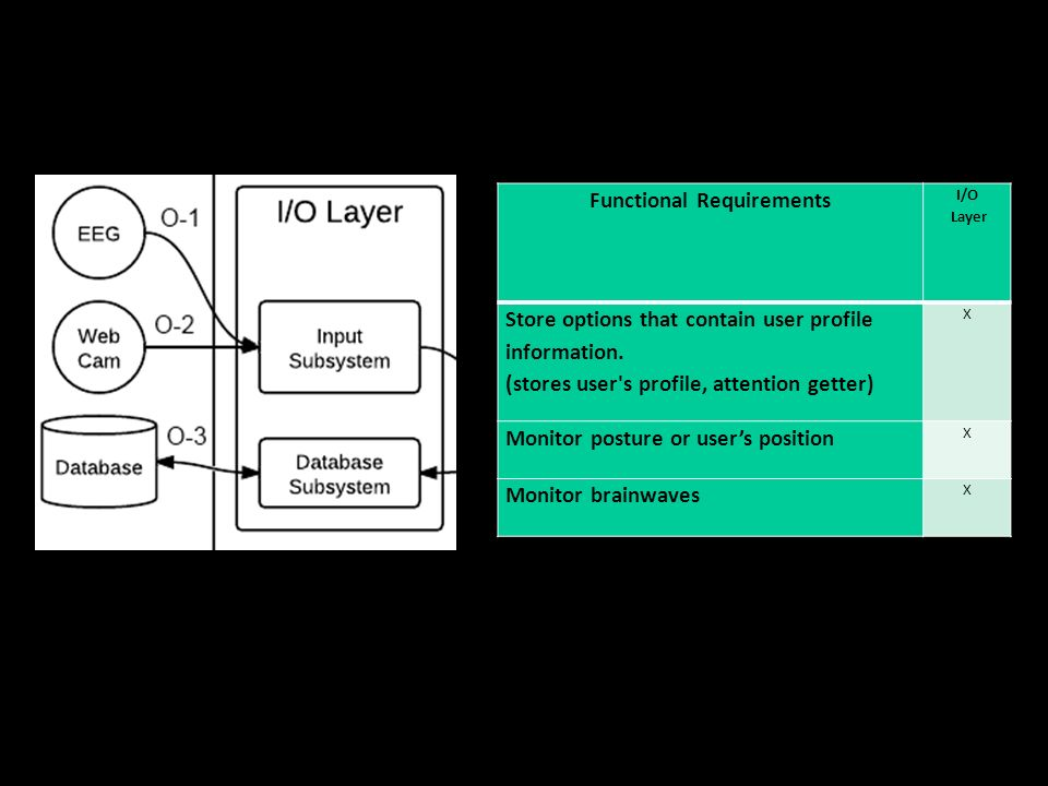 7/7/11 Functional Requirements I/O Layer Store options that contain user profile information.