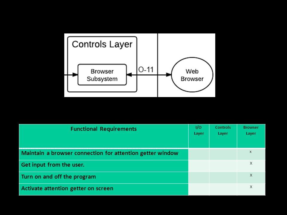 7/7/11 Functional Requirements I/O Layer Controls Layer Browser Layer Maintain a browser connection for attention getter window x Get input from the u
