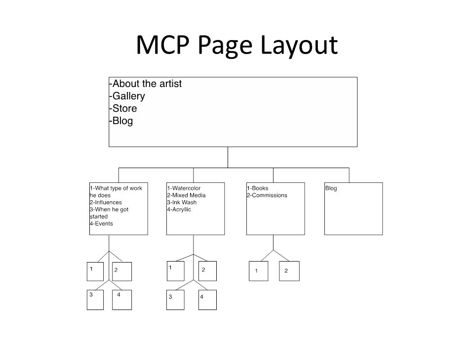 MCP Page Layout