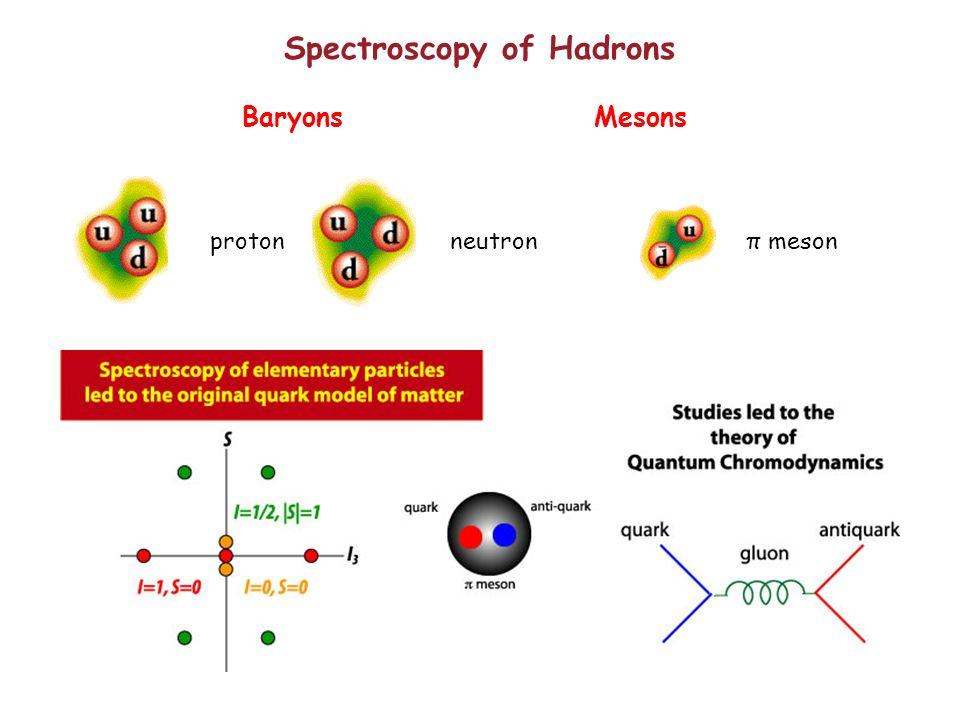 Spectroscopy of Hadrons neutronprotonπ meson MesonsBaryons