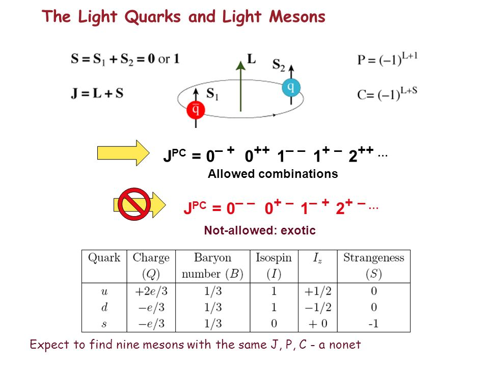 The Light Quarks and Light Mesons J PC = 0 – – 0 + – 1 – + 2 + – … Not-allowed: exotic J PC = 0 – + 0 ++ 1 – – 1 + – 2 ++ … Allowed combinations Expect to find nine mesons with the same J, P, C - a nonet