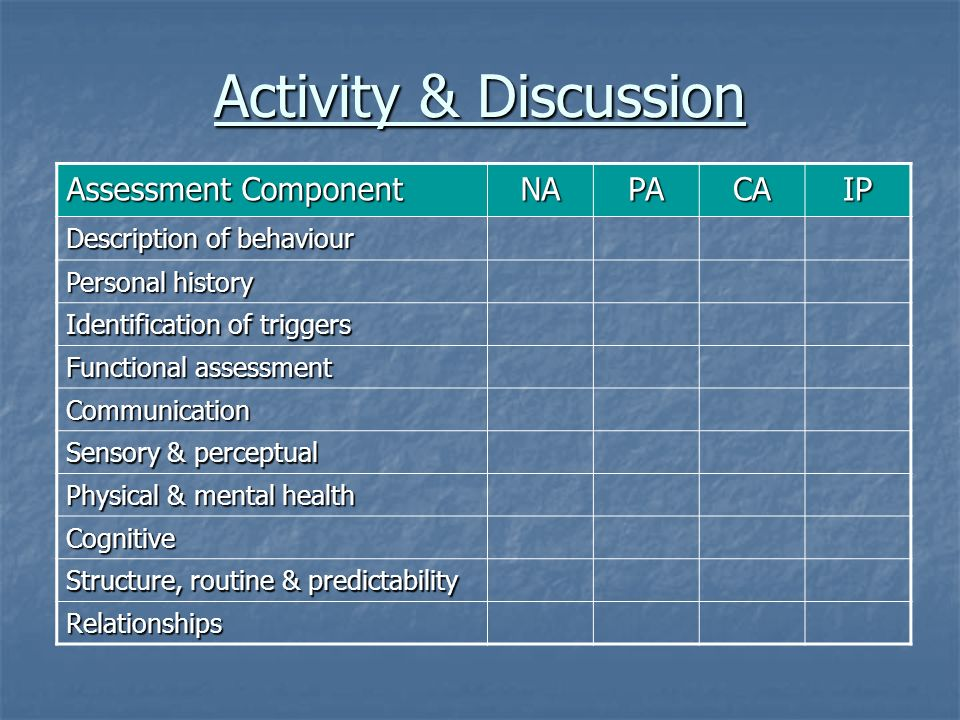 Activity & Discussion Assessment Component NAPACAIP Description of behaviour Personal history Identification of triggers Functional assessment Communi