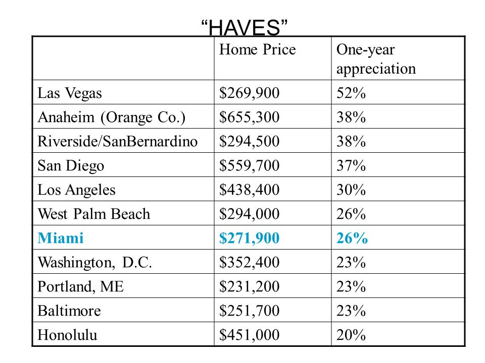 Home PriceOne-year appreciation Las Vegas$269,90052% Anaheim (Orange Co.)$655,30038% Riverside/SanBernardino$294,50038% San Diego$559,70037% Los Angeles$438,40030% West Palm Beach$294,00026% Miami$271,90026% Washington, D.C.$352,40023% Portland, ME$231,20023% Baltimore$251,70023% Honolulu$451,00020% HAVES