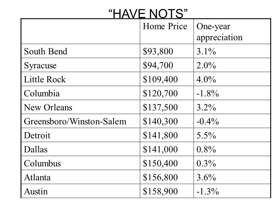 Home PriceOne-year appreciation South Bend$93,8003.1% Syracuse$94,7002.0% Little Rock$109,4004.0% Columbia$120, % New Orleans$137,5003.2% Greensboro/Winston-Salem$140, % Detroit$141,8005.5% Dallas$141,0000.8% Columbus$150,4000.3% Atlanta$156,8003.6% Austin$158, % HAVE NOTS