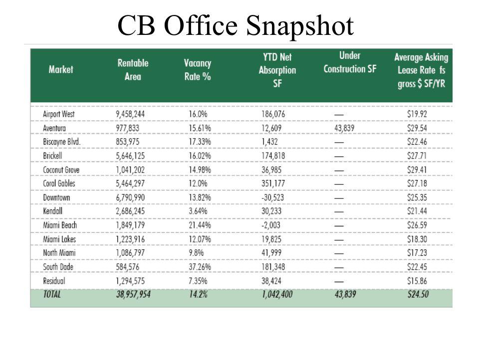 CB Office Snapshot