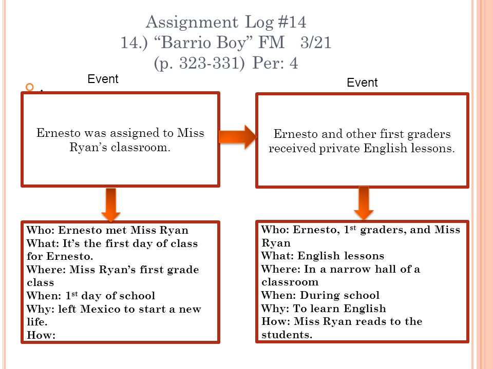 Assignment Log #14 14.) Barrio Boy FM 3/21 (p. 323-331) Per: 4. Ernesto was assigned to Miss Ryans classroom. Ernesto and other first graders received