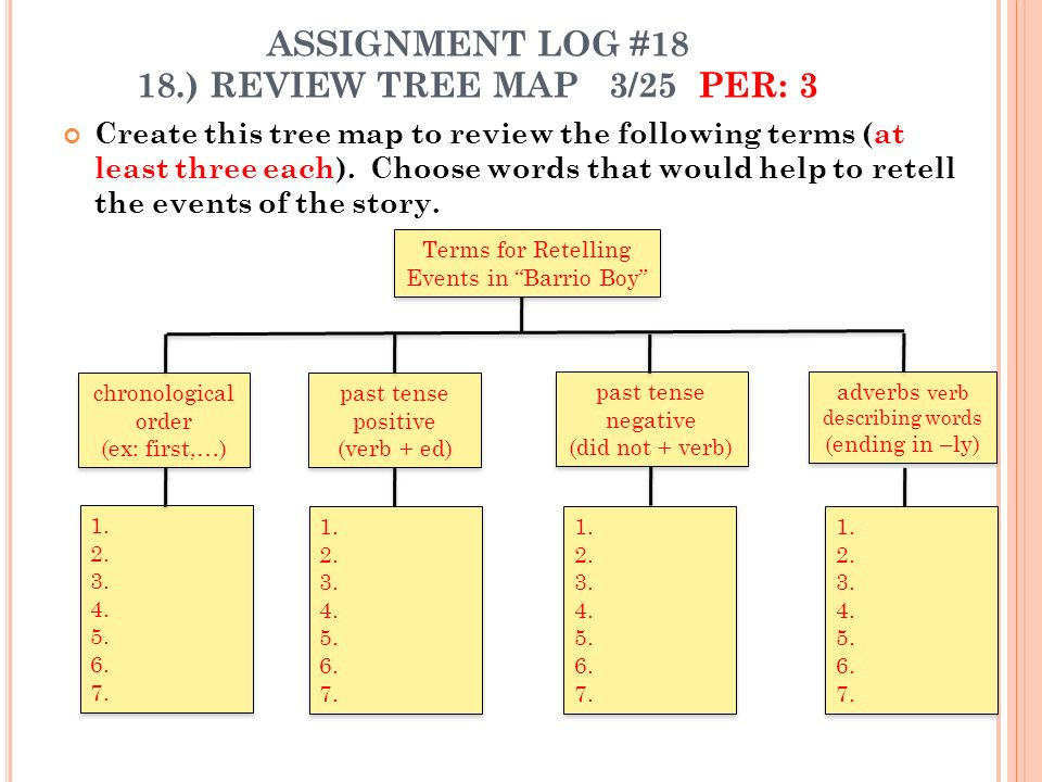ASSIGNMENT LOG #18 18.) REVIEW TREE MAP 3/25 PER: 3 Create this tree map to review the following terms (at least three each). Choose words that would