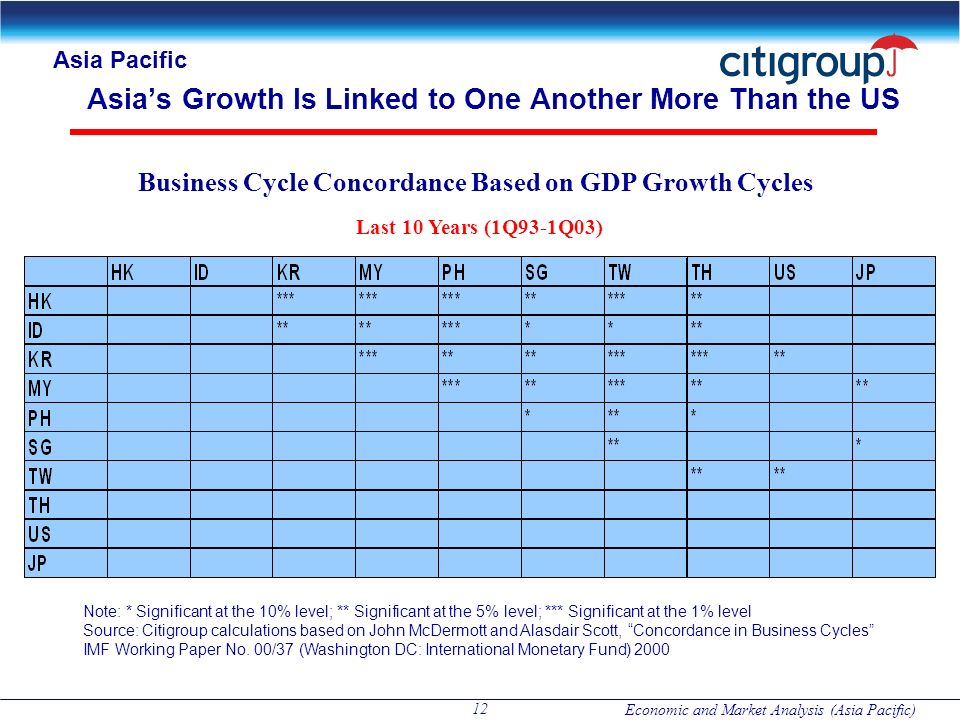 Economic and Market Analysis (Asia Pacific) 12 Asias Growth Is Linked to One Another More Than the US Business Cycle Concordance Based on GDP Growth C