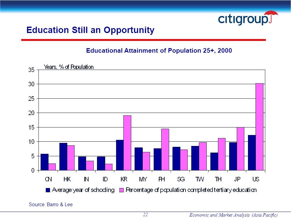 Economic and Market Analysis (Asia Pacific) 22 Education Still an Opportunity Educational Attainment of Population 25+, 2000 Source: Barro & Lee