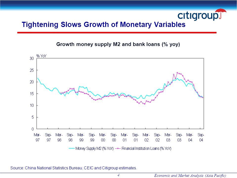 Economic and Market Analysis (Asia Pacific) 4 Tightening Slows Growth of Monetary Variables Growth money supply M2 and bank loans (% yoy) Source: Chin
