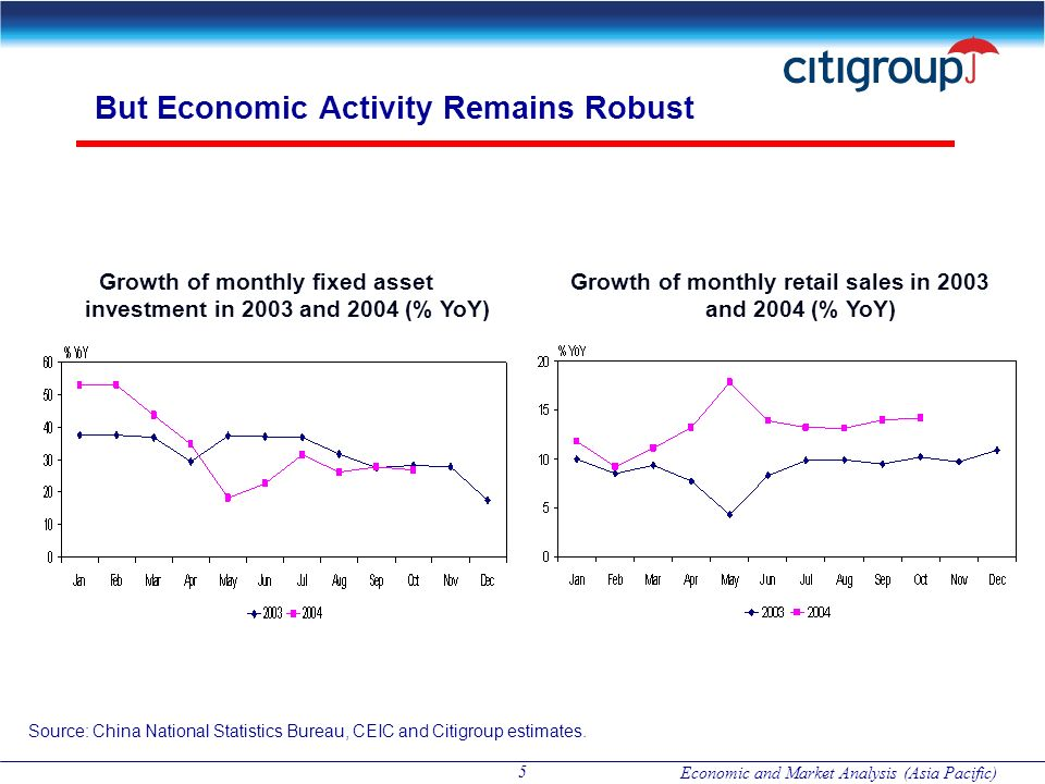 Economic and Market Analysis (Asia Pacific) 5 But Economic Activity Remains Robust Growth of monthly fixed asset investment in 2003 and 2004 (% YoY) G