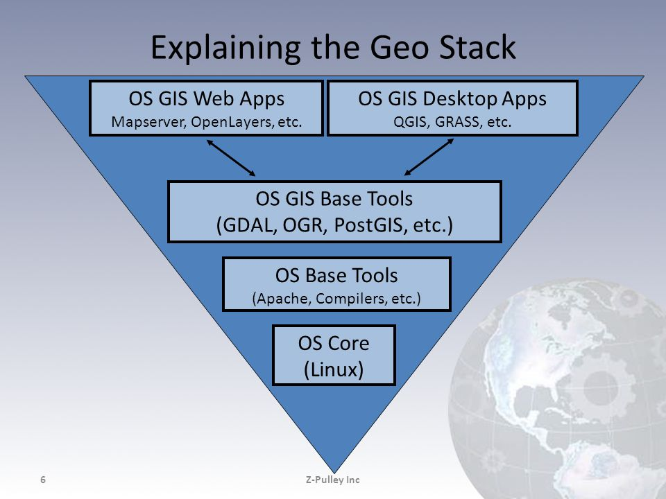 Explaining the Geo Stack Z-Pulley Inc6 OS Core (Linux) OS GIS Base Tools (GDAL, OGR, PostGIS, etc.) OS GIS Web Apps Mapserver, OpenLayers, etc. OS Bas