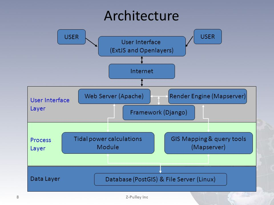 Architecture Z-Pulley Inc8 Data Layer Process Layer User Interface Layer USER User Interface (ExtJS and Openlayers) Internet Web Server (Apache) Tidal