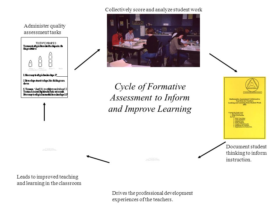 Cycle of Formative Assessment to Inform and Improve Learning Leads to improved teaching and learning in the classroom Administer quality assessment ta
