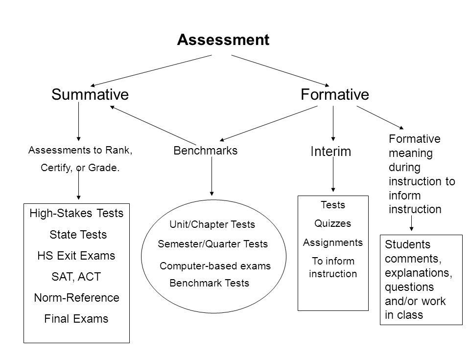 Assessment SummativeFormative Benchmarks Interim Formative meaning during instruction to inform instruction Tests Quizzes Assignments To inform instru