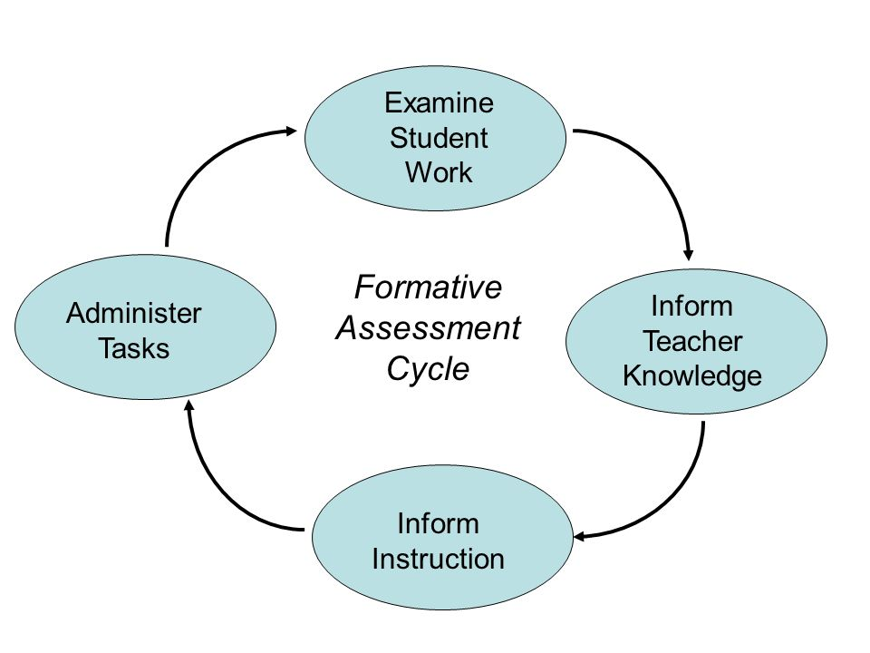 Design of the Performance Assessments Aligned with the NCTM Standards Five tasks: touching each of the major strands or Core Ideas for that grade level Geometry, Algebraic Thinking, Number and Operations, Data and Statistics, and one other depending on the grade level Designed to hit areas of instructional emphasis rather than the edges Look at different dimensions of learning key to understanding mathematics