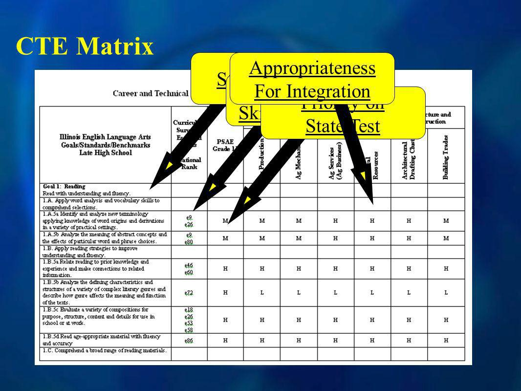 CTE Matrix State Standard Related Essential Skills and priority Priority on State Test Appropriateness For Integration